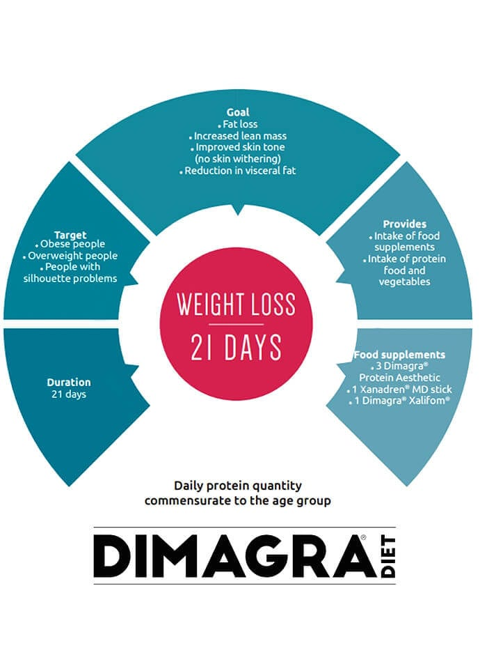 How To Achieve Weight Loss With Dimagra  - dimagra diet reviews london 690x960 1 690x960